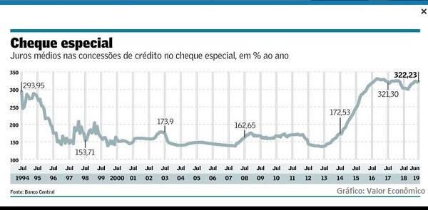 """""""Queda dos juros"""" no Brasil é para inglês ver"""