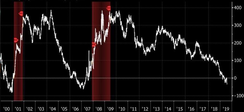 Economia global pode estar mais perto da recessão
