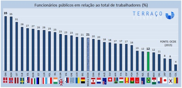 Estudo: os 15 países com mais servidores públicos no mundo
